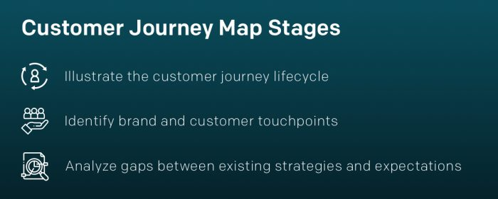 Customer Journey Maps Stages