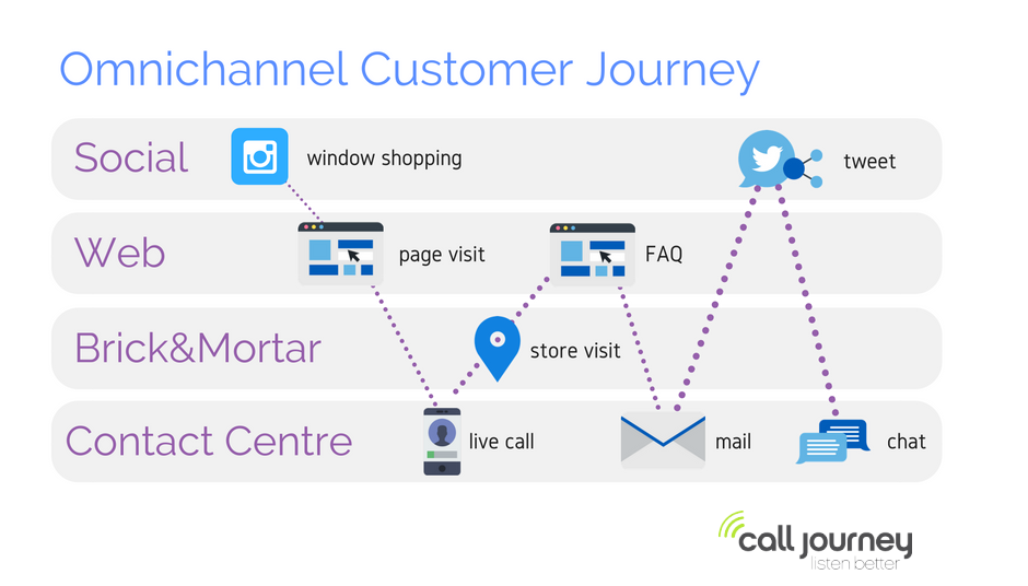customer journey, omnichannel analytics