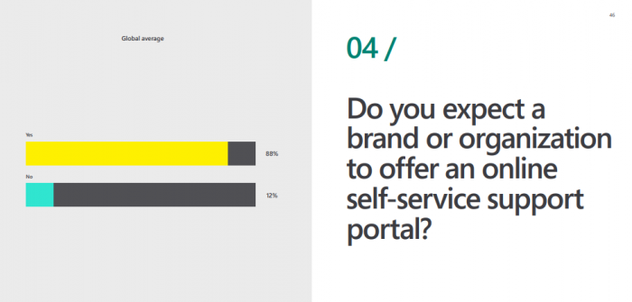 Customer-support-Statistics