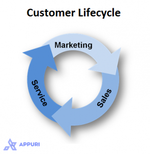 Figure 1. Customer Lifecycle