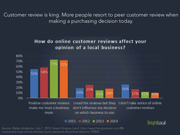 CustomerReview