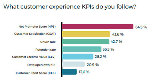 Customer experience metrics and kpis