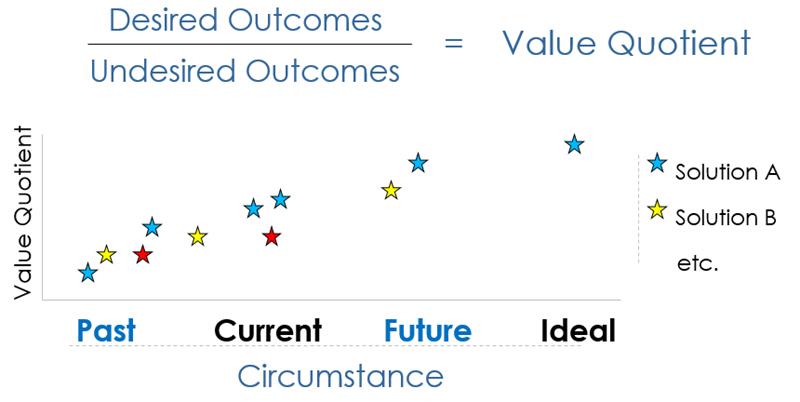 customer value quotient