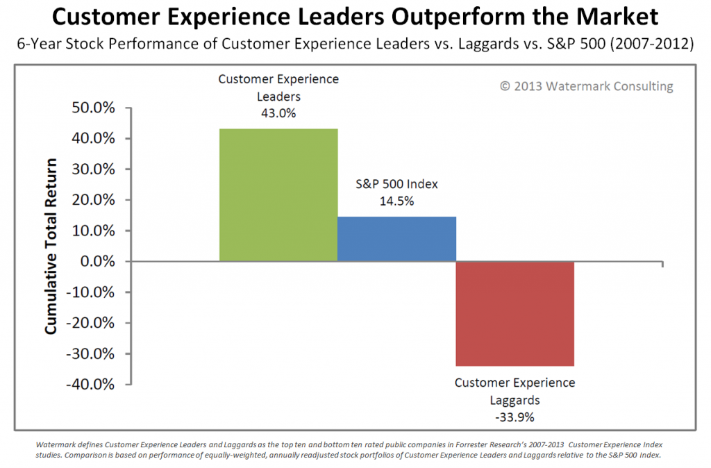 Figure 1. Customer Experience Leaders Outperform Customer Experience Laggards