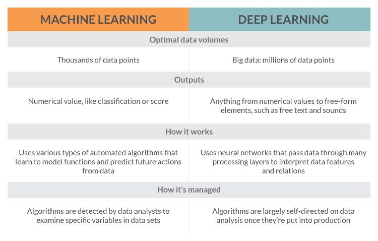 What is deep learning and machine learning explained