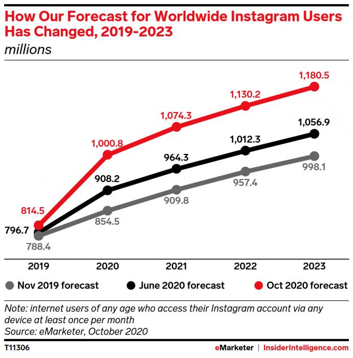 Sproutsocial new social media demographics chart