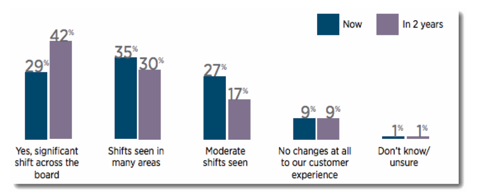 Figure 1: Data Analytics Still Two Years Away from Transforming the Customer Experience