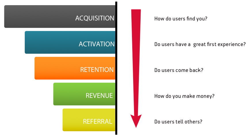 12 Terms You Should Know About Growth Automation