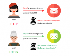 Difference-Between-HTTP-and-HTTPS