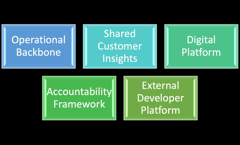 Digital Transformation Building Block