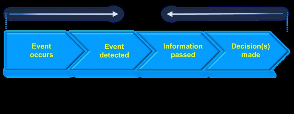 Source: http://vincejeffs.com/revolutionize-cx-real-time-contextual-engagements/event-chevron1/