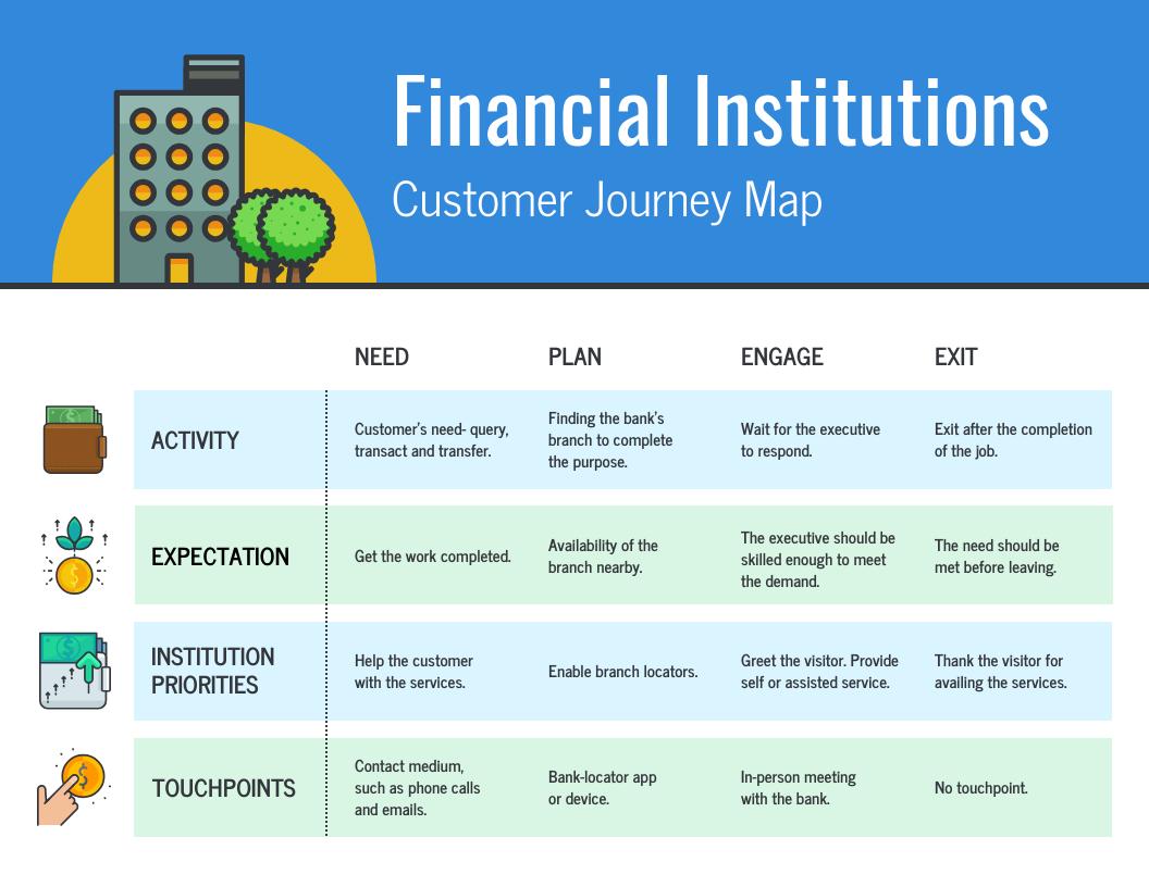 Financial Customer Journey Map_Venngage