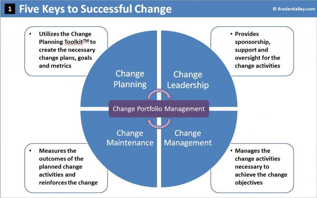 Five Keys to Successful Change