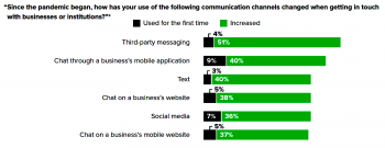 Third-party messaging apps have grown the most of any consumer/brand communication channel during the pandemic