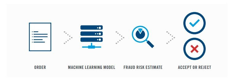 Fraud-detection-process