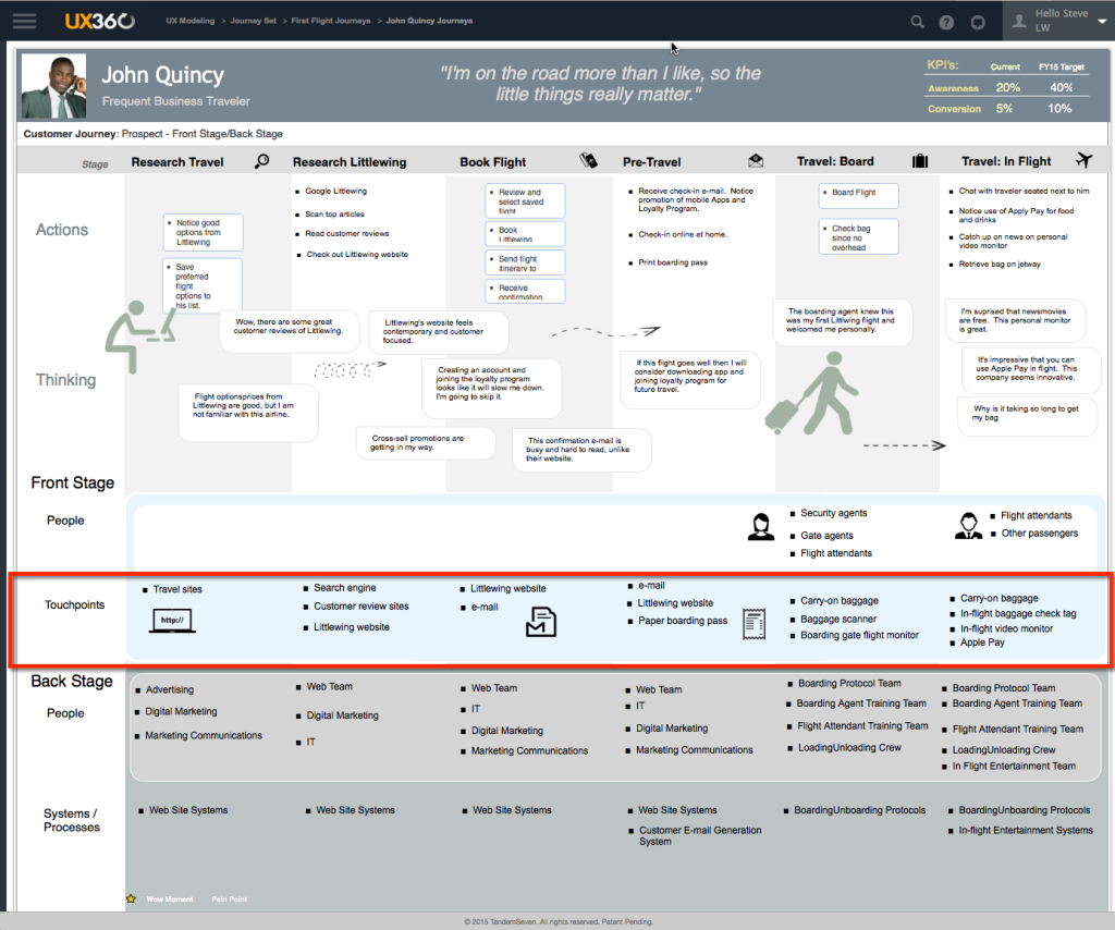 How To Build A Customer Journey Map That Works CustomerThink - Touchpoint customer journey mapping