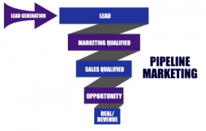 GLIH Pipeline Marketing