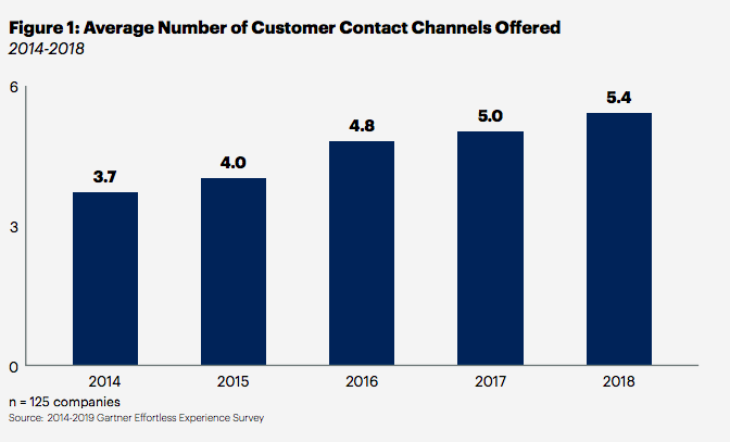Average number of customer contact channels