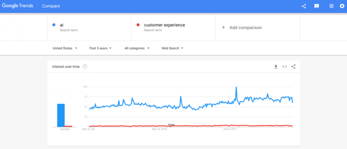 Google trends AI customer experience