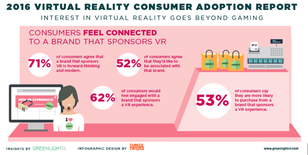 virtual realty consumer adoption report