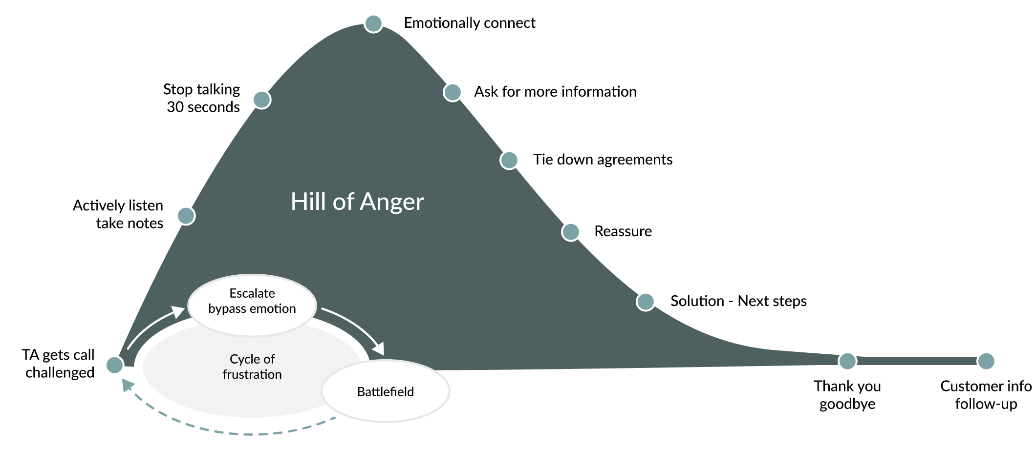 Hill of Anger