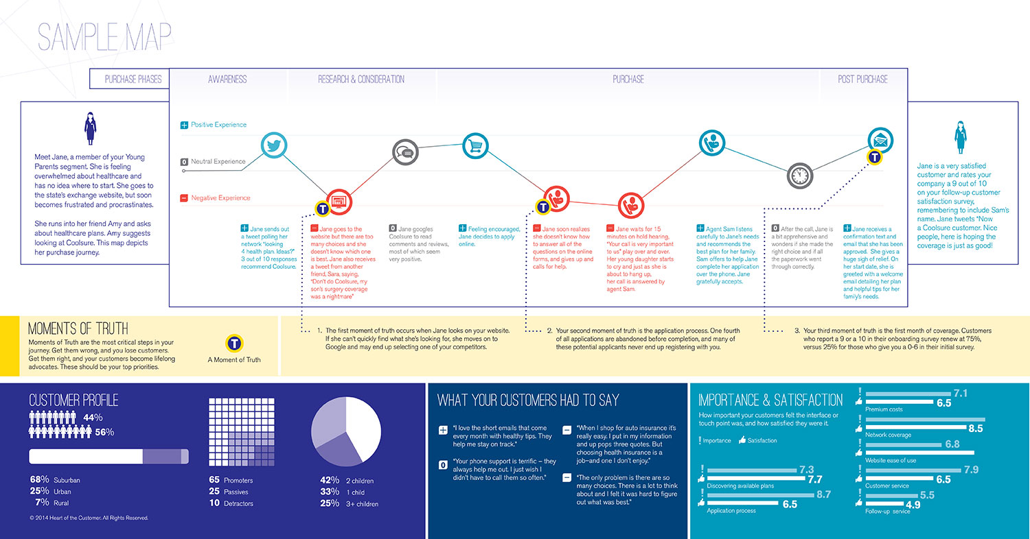 Sample Customer Journey Map