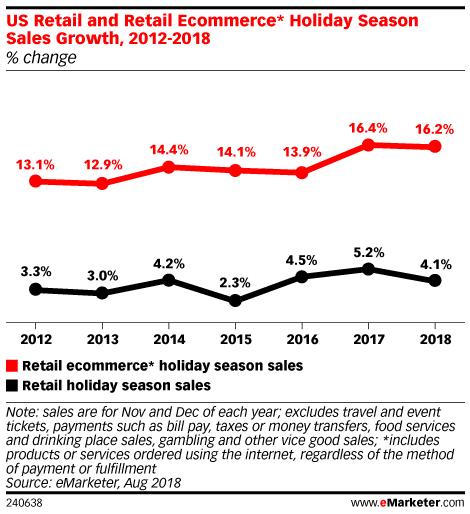 Holiday Season Sales Growth 2012-2018