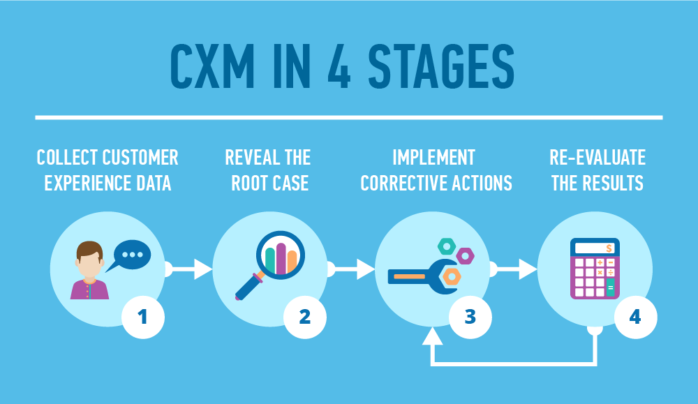 Holistic CXM in 4 stages A case of one retailer