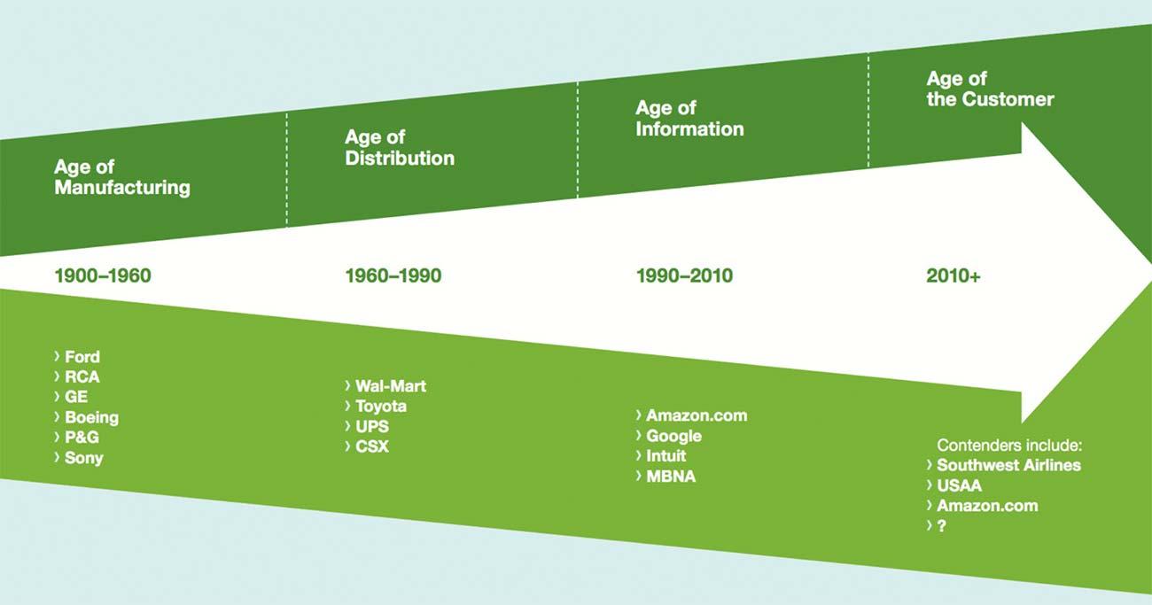 Age of the customer chart