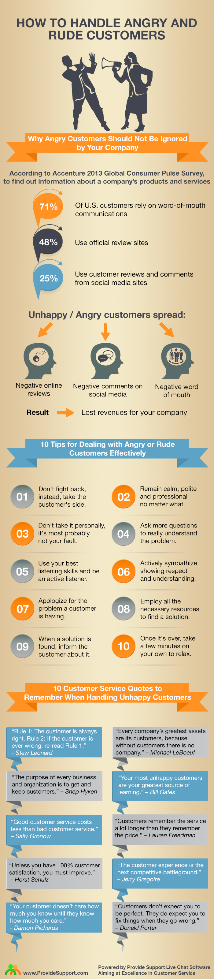 How_to_handle_angry_customers_Infographic