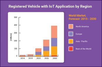 Vehicles with IOT Application