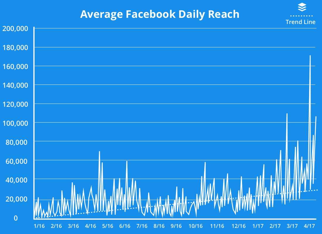 Image 11 - Sharing less increases your organic reach on Facebook