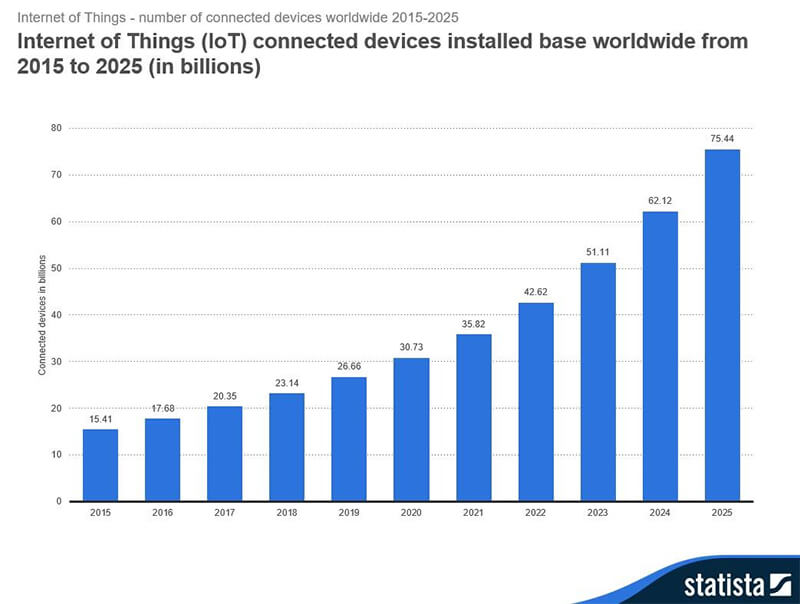 IoT-Connected-Devices