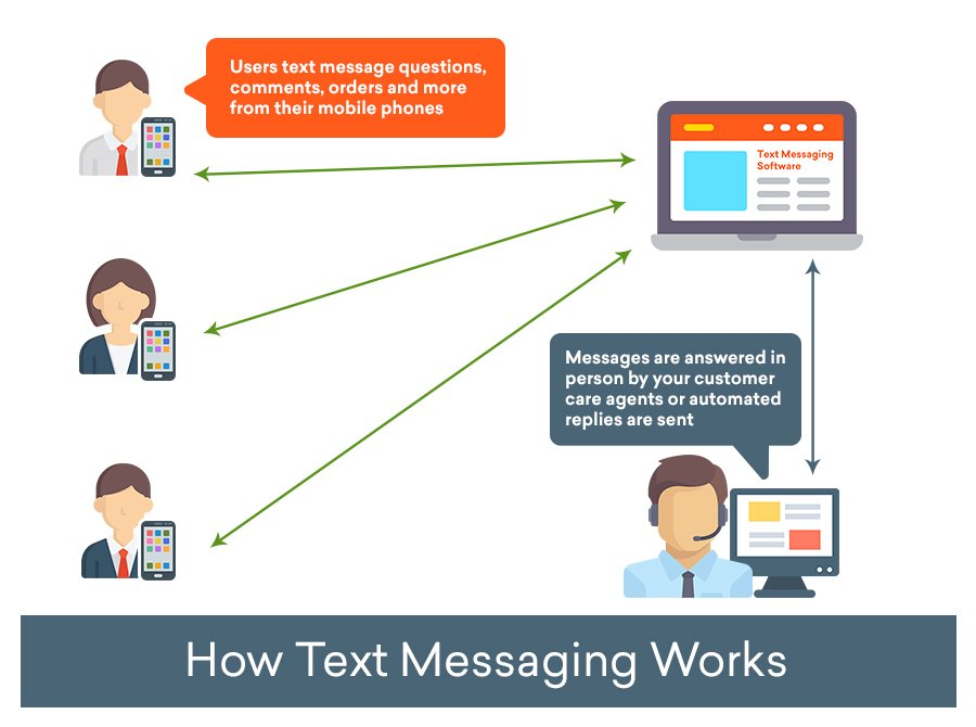 Image 4 How Text Messaging Works