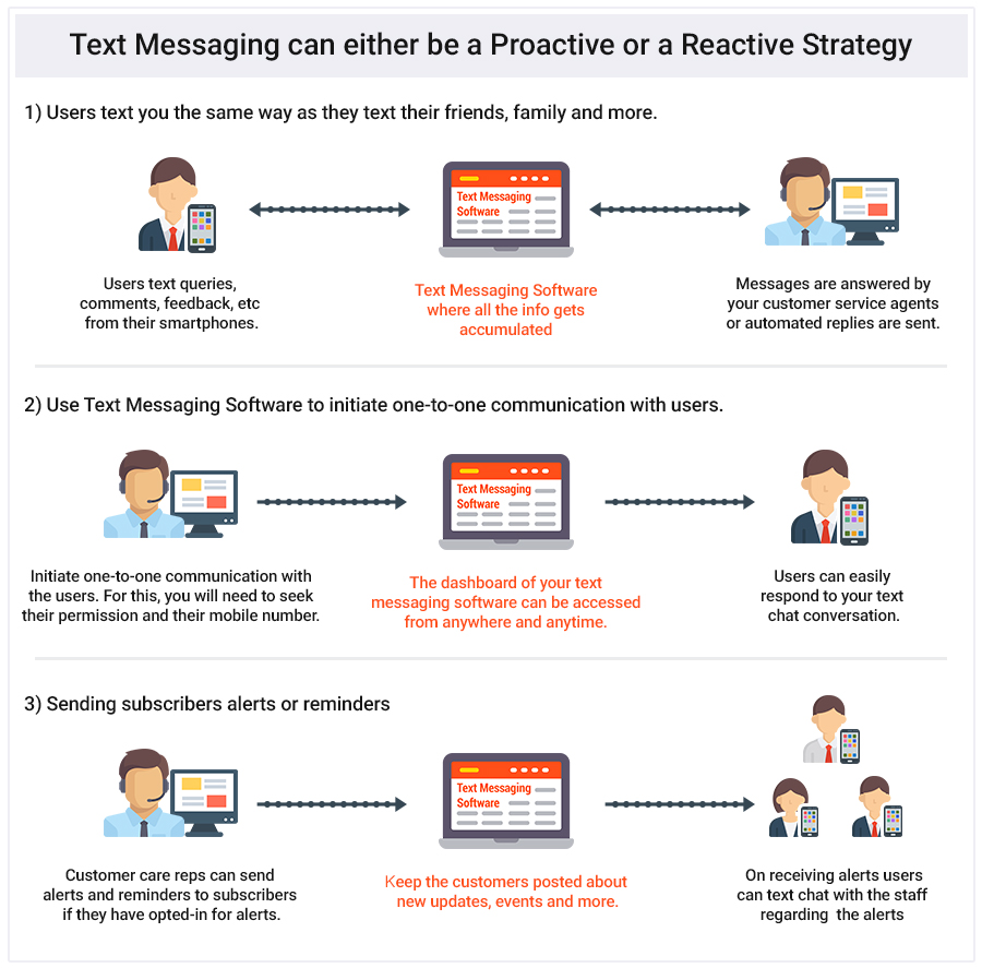 Image 5 Text Messaging Could either be a proactive or a reactive strategy