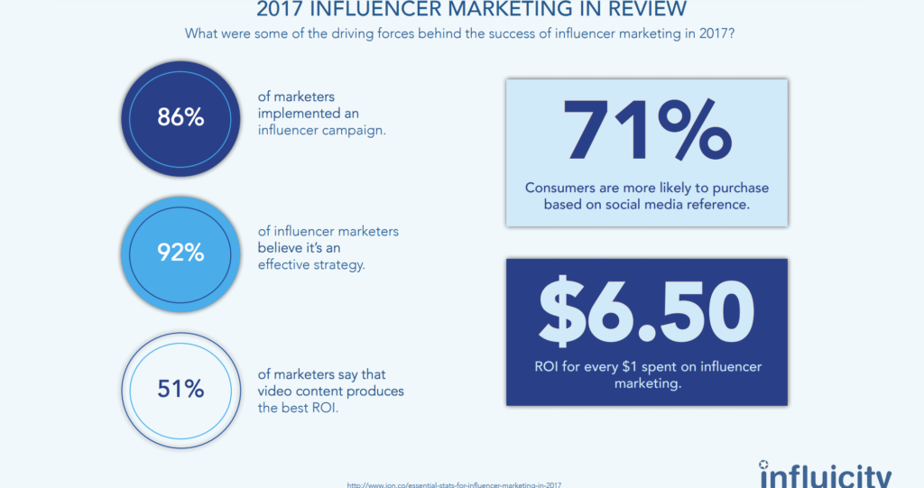 Image 8 - 2018 Influencer Marketing in Review