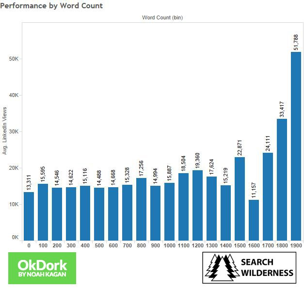 Image 9-People love to read between 1900 - 2000 words on Linkedin