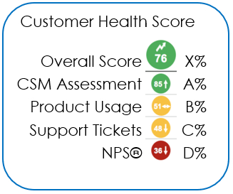 Customer Health Score