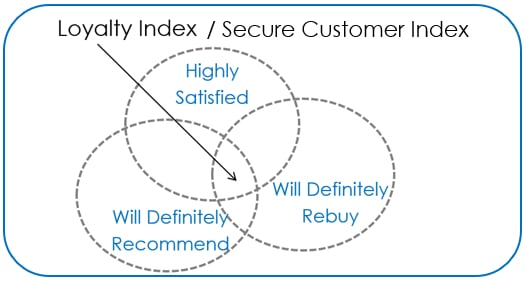 Secure Customer Index