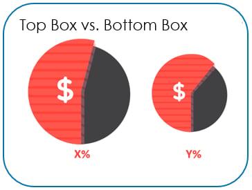 Top Box Score