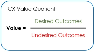 Customer Value Quotient