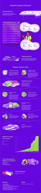 Magento migration infographics