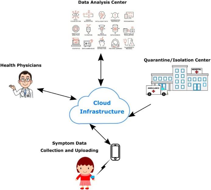 IoT-based Framework