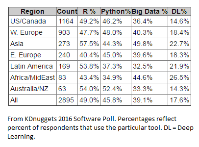 From KDnuggets 2016 Software Poll.