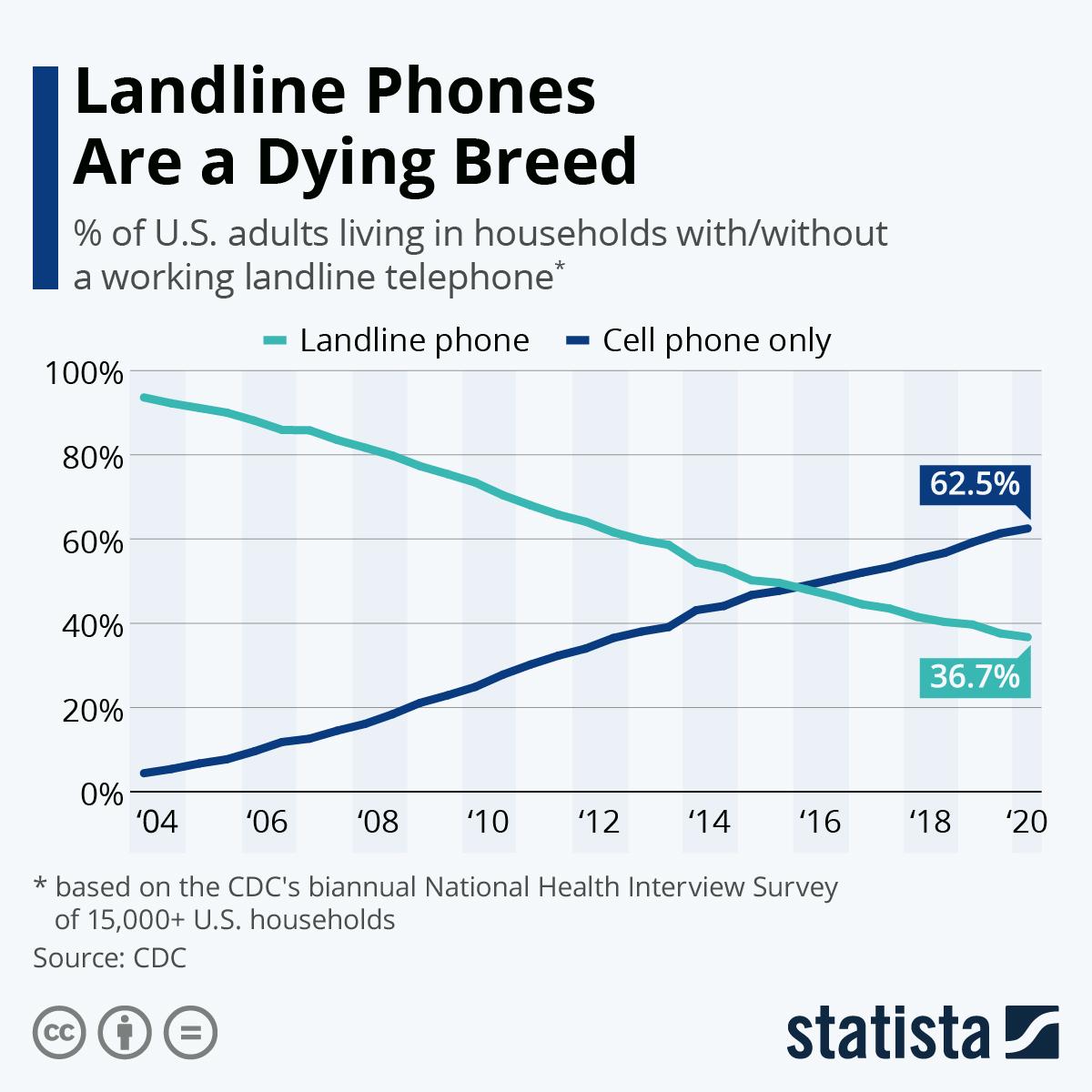Landline phones future