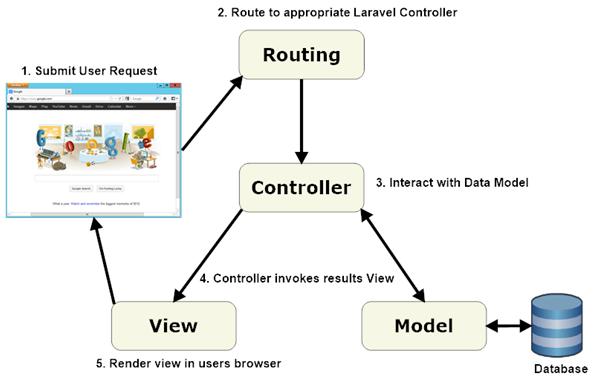 Laravel-controller