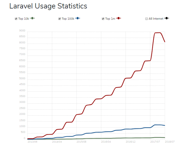 Laravel-usage-statistics