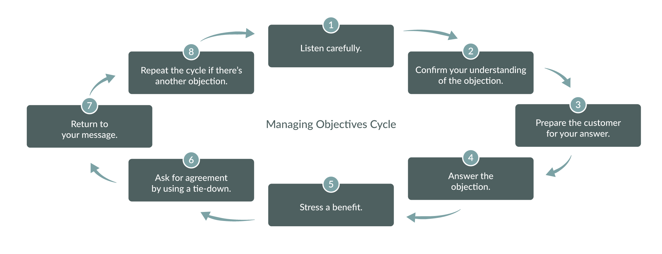 Managing Objections Cycle