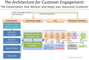 Mark Hocknell Architecture for Customer Engagement 2016