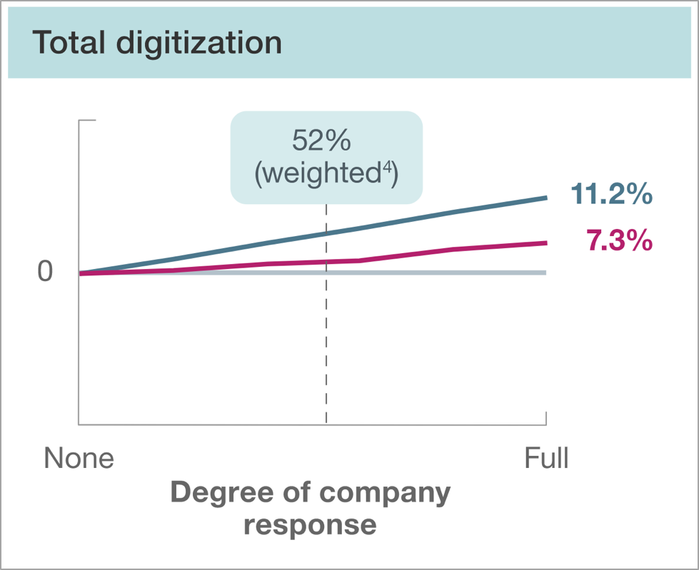 digitization customer experience